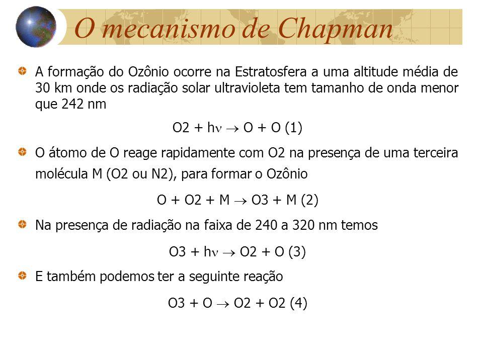 O mecanismo de Chapman A formação do Ozônio ocorre na Estratosfera a uma altitude média de 30 km onde os radiação solar ultravioleta tem tamanho de on