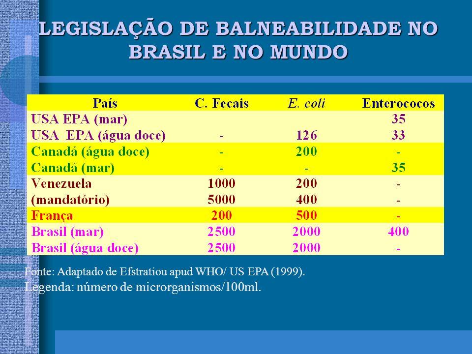 LEGISLAÇÃO DE BALNEABILIDADE NO BRASIL E NO MUNDO Fonte: Adaptado de Efstratiou apud WHO/ US EPA (1999).