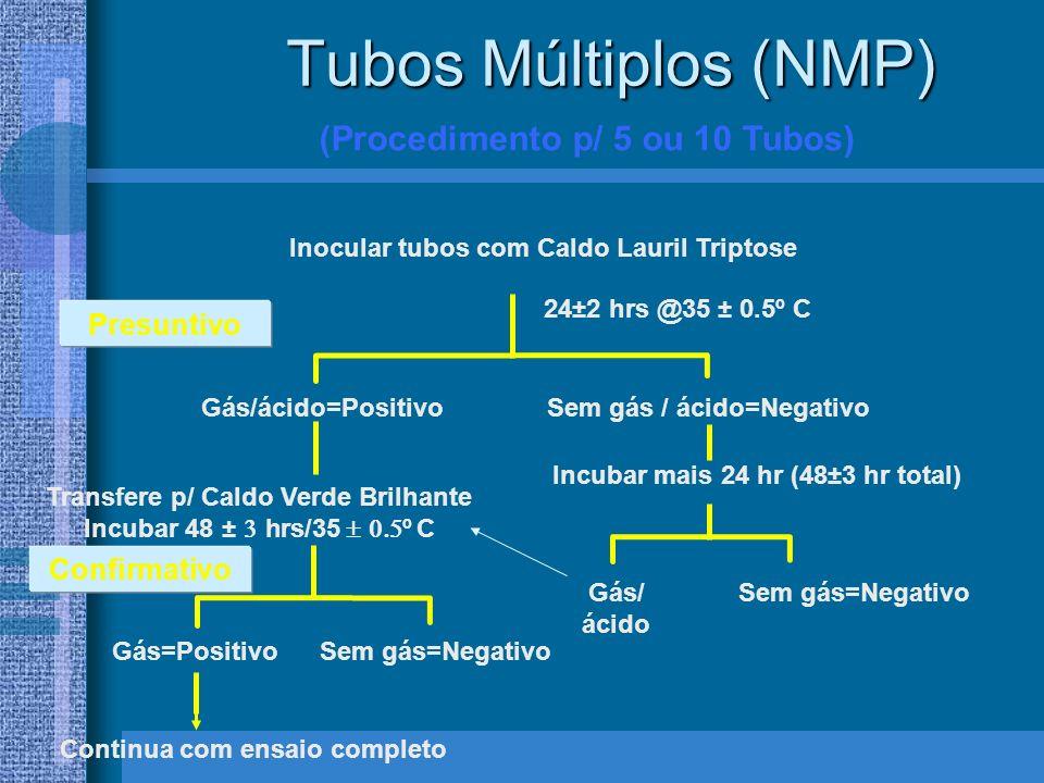 Tubos Múltiplos (NMP) (Procedimento p/ 5 ou 10 Tubos) Inocular tubos com Caldo Lauril Triptose 24±2 hrs @35 ± 0.5º C Gás/ácido=PositivoSem gás / ácido=Negativo Transfere p/ Caldo Verde Brilhante Incubar 48 ± hrs/35 º C Incubar mais 24 hr (48±3 hr total) Gás/ ácido Sem gás=Negativo Confirmativo Gás=PositivoSem gás=Negativo Presuntivo Continua com ensaio completo