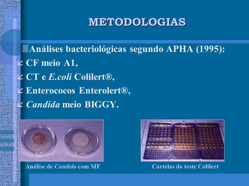 METODOLOGIAS Análises bacteriológicas segundo APHA (1995): CF meio A1, CT e E.coli Colilert®, Enterococos Enterolert®, Candida meio BIGGY.