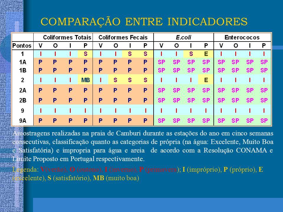 Amostragens realizadas na praia de Camburi durante as estações do ano em cinco semanas consecutivas, classificação quanto as categorias de própria (na água: Excelente, Muito Boa e Satisfatória) e impropria para água e areia de acordo com a Resolução CONAMA e Limite Proposto em Portugal respectivamente.