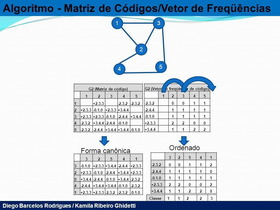 Algoritmo - Matriz de Códigos/Vetor de Freqüências 13 2 5 4 G2 (Matriz de código) 12345 1+2.3.3-2.3.2 2+2.3.3-0.1.0+2.3.3+3.4.4 3+2.3.3 -0.1.0-2.4.4+3.4.4 4-2.3.2+3.4.4-2.4.4-0.1.0 5-2.3.2-2.4.4+3.4.4 -0.1.0 32541 3 +2.3.3+3.4.4-2.4.4+2.3.3 2 -0.1.0-2.4.4+3.4.4+2.3.3 5+3.4.4-2.4.4-0.1.0+3.4.4-2.3.2 4-2.4.4+3.4.4 -0.1.0-2.3.2 1+2.3.3 -2.3.2 -0.1.0 G2 (Vetor de freqüência de código) 12345 -2.3.20011 -2.4.41111 -0.1.01111 +2.3.32200 +3.4.41122 32541 -2.3.200112 -2.4.411110 -0.1.011111 +2.3.322002 +3.4.411220 Forma canônica Ordenado G2 (Vetor de freqüência de código) 32145 -2.3.300211 -2.4.411011 -0.1.011111 +2.3.322200 +3.4.411022 Classe11223 Diego Barcelos Rodrigues / Kamila Ribeiro Ghidetti