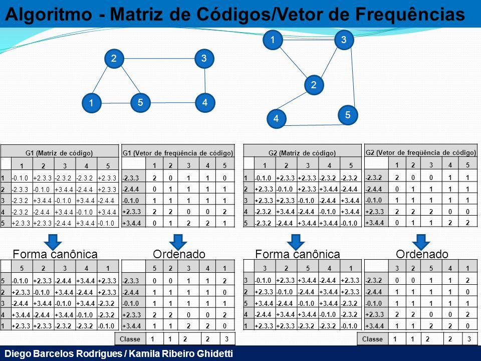 Algoritmo - Matriz de Códigos/Vetor de Frequências 1 5 2 3 4 13 2 5 4 G1 (Matriz de código) 12345 1-0.1.0+2.3.3-2.3.2 +2.3.3 2-2.3.3-0.1.0+3.4.4-2.4.4+2.3.3 3-2.3.2+3.4.4-0.1.0+3.4.4-2.4.4 4-2.3.2-2.4.4+3.4.4-0.1.0+3.4.4 5+2.3.3 -2.4.4+3.4.4-0.1.0 52341 5 +2.3.3-2.4.4+3.4.4+2.3.3 2 -0.1.0+3.4.4-2.4.4+2.3.3 3-2.4.4+3.4.4-0.1.0+3.4.4-2.3.2 4+3.4.4-2.4.4+3.4.4-0.1.0-2.3.2 1+2.3.3 -2.3.2 -0.1.0 G1 (Vetor de freqüência de código) 12345 -2.3.320110 -2.4.401111 -0.1.011111 +2.3.322002 +3.4.401221 52341 -2.3.300112 -2.4.411110 -0.1.011111 +2.3.322002 +3.4.411220 Forma canônicaOrdenado G2 (Matriz de código) 12345 1-0.1.0+2.3.3 -2.3.2 2+2.3.3-0.1.0+2.3.3+3.4.4-2.4.4 3+2.3.3 -0.1.0-2.4.4+3.4.4 4-2.3.2+3.4.4-2.4.4-0.1.0+3.4.4 5-2.3.2-2.4.4+3.4.4 -0.1.0 32541 3 +2.3.3+3.4.4-2.4.4+2.3.3 2 -0.1.0-2.4.4+3.4.4+2.3.3 5+3.4.4-2.4.4-0.1.0+3.4.4-2.3.2 4-2.4.4+3.4.4 -0.1.0-2.3.2 1+2.3.3 -2.3.2 -0.1.0 G2 (Vetor de freqüência de código) 12345 -2.3.220011 -2.4.401111 -0.1.011111 +2.3.322200 +3.4.401122 32541 -2.3.200112 -2.4.411110 -0.1.011111 +2.3.322002 +3.4.411220 Forma canônicaOrdenado Classe11223 11223 Diego Barcelos Rodrigues / Kamila Ribeiro Ghidetti