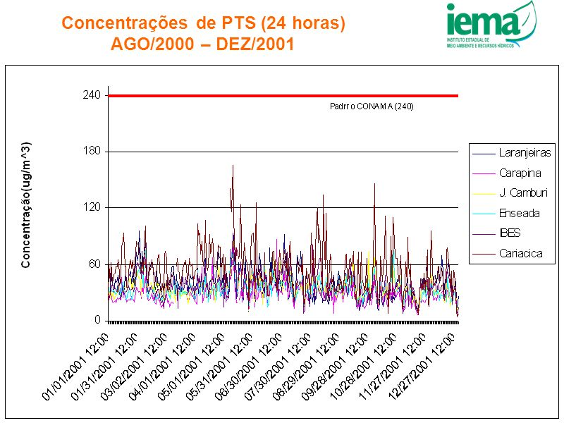 Concentrações de PTS (24 horas) AGO/2000 – DEZ/2001