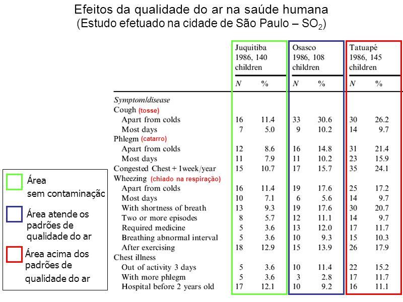 Efeitos da qualidade do ar na saúde humana (Estudo efetuado na cidade de São Paulo – SO 2 ) Área sem contaminação Área atende os padrões de qualidade