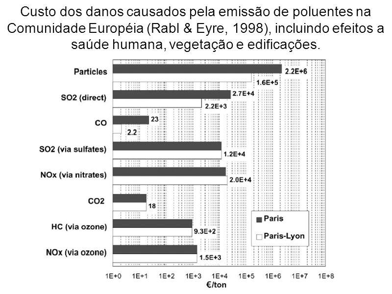 Custo dos danos causados pela emissão de poluentes na Comunidade Européia (Rabl & Eyre, 1998), incluindo efeitos a saúde humana, vegetação e edificaçõ