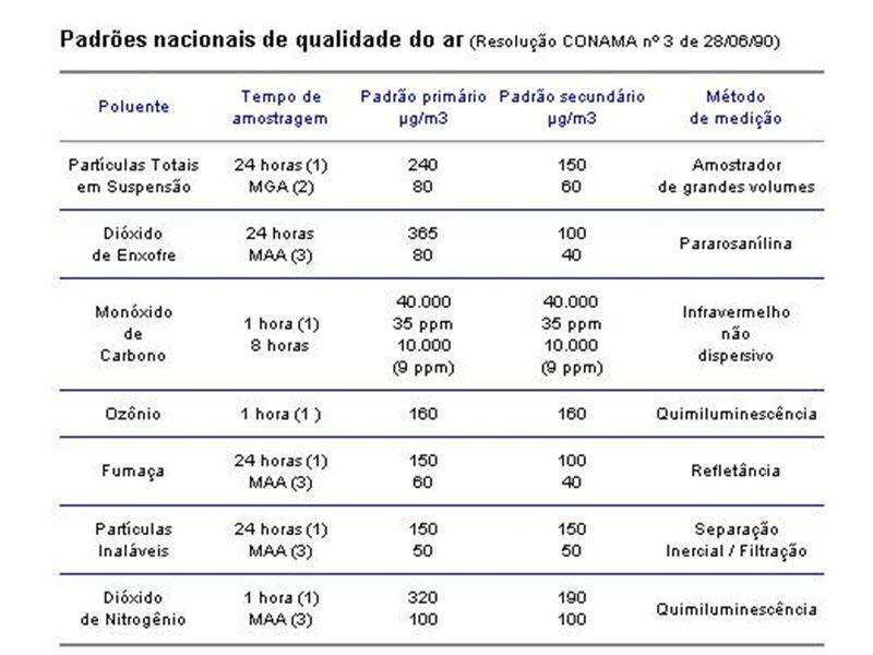 ÍNDICES DA QUALIDADE DO AR (Estação Enseada do Suá) 01/10 - 10/10/2001