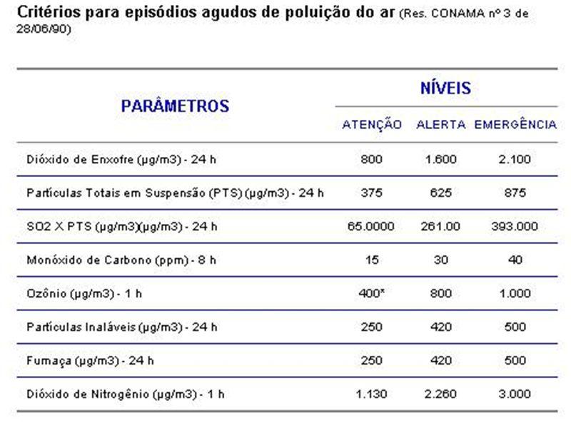 Classificação e Faixa do Índice PTS Média(24h) µg/m3 PM 10 Média(24h) µg/m3 SO 2 Média(24h) µg/m3 NO 2 Média(1h) µg/m3 O 3 Média(1h) µg/m3 CO Média(8h) µg/m3 Bom (0-50) 0 - 80 0 - 500 - 800 - 1000 - 800 - 4500 Regular (51-100) 81 - 240 * 51 - 150 * 81 - 365 * 101 - 320 * 81 - 160 * 4501 - 9000 * Inadequada (101-199) 241 - 375151 - 250366 - 800321 - 1130161 - 2009001 - 15000 Má (200-299) 376 - 625251 - 420801 - 16001131 - 2260201 - 80015001 - 30000 Péssima (300-399) 626 - 875421 - 5001601 - 21002261 - 3000801 - 100030001 - 40000 Crítica Acima de 400 876 - 1000501 - 6002101 - 26203001 - 37501001 - 120040001 - 50000 ÍNDICES DE QUALIDADE DO AR (IQA) Os índices com classificação até (Regular), atendem ao Padrão de Qualidade do Ar CONAMA nº03 de 1990.