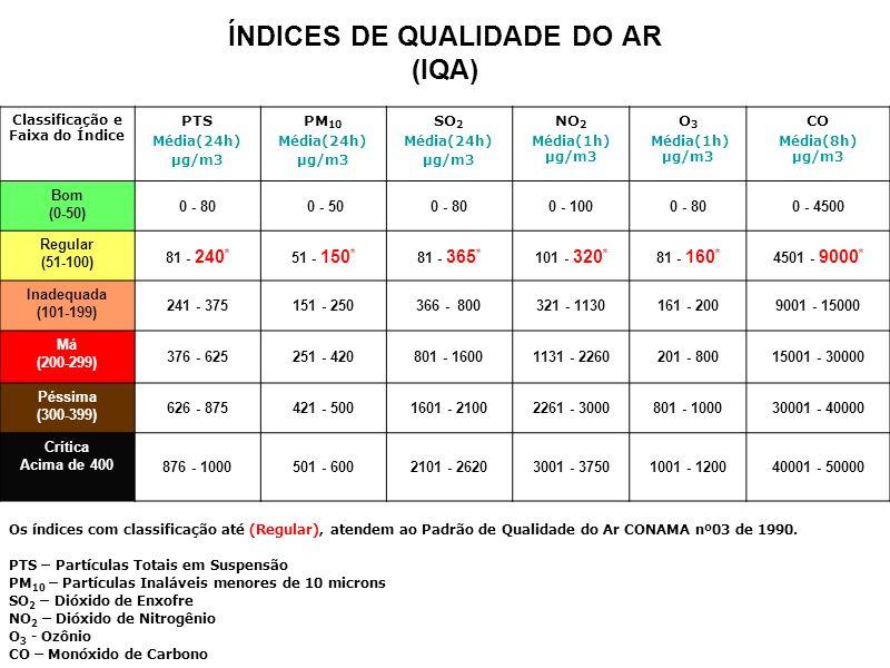 Classificação e Faixa do Índice PTS Média(24h) µg/m3 PM 10 Média(24h) µg/m3 SO 2 Média(24h) µg/m3 NO 2 Média(1h) µg/m3 O 3 Média(1h) µg/m3 CO Média(8h