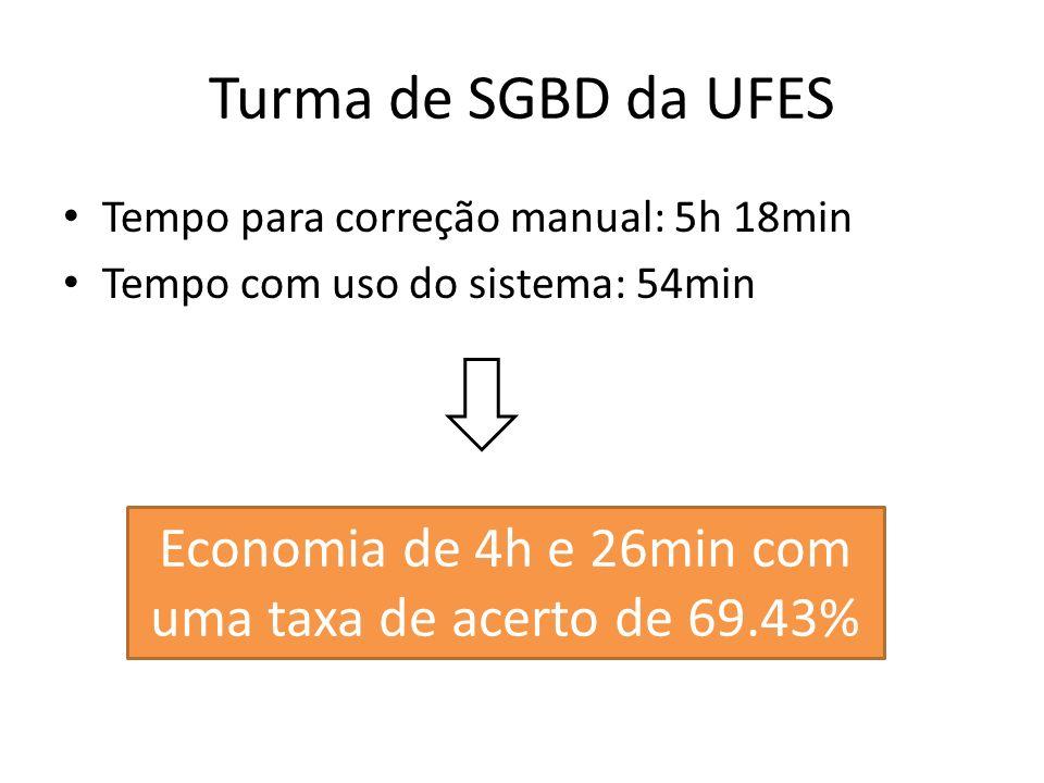 Tempo para correção manual: 5h 18min Tempo com uso do sistema: 54min Economia de 4h e 26min com uma taxa de acerto de 69.43%