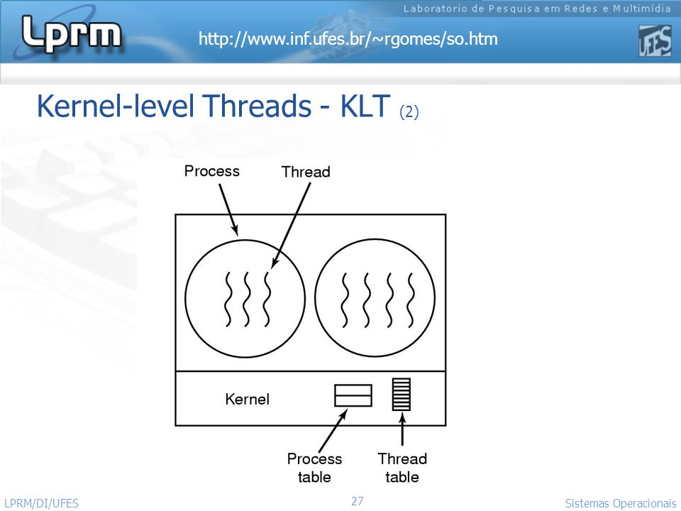 http://www.inf.ufes.br/~rgomes/so.htm 27 Sistemas Operacionais LPRM/DI/UFES Kernel-level Threads - KLT (2)