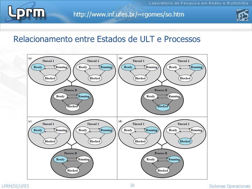 http://www.inf.ufes.br/~rgomes/so.htm 36 Sistemas Operacionais LPRM/DI/UFES Relacionamento entre Estados de ULT e Processos