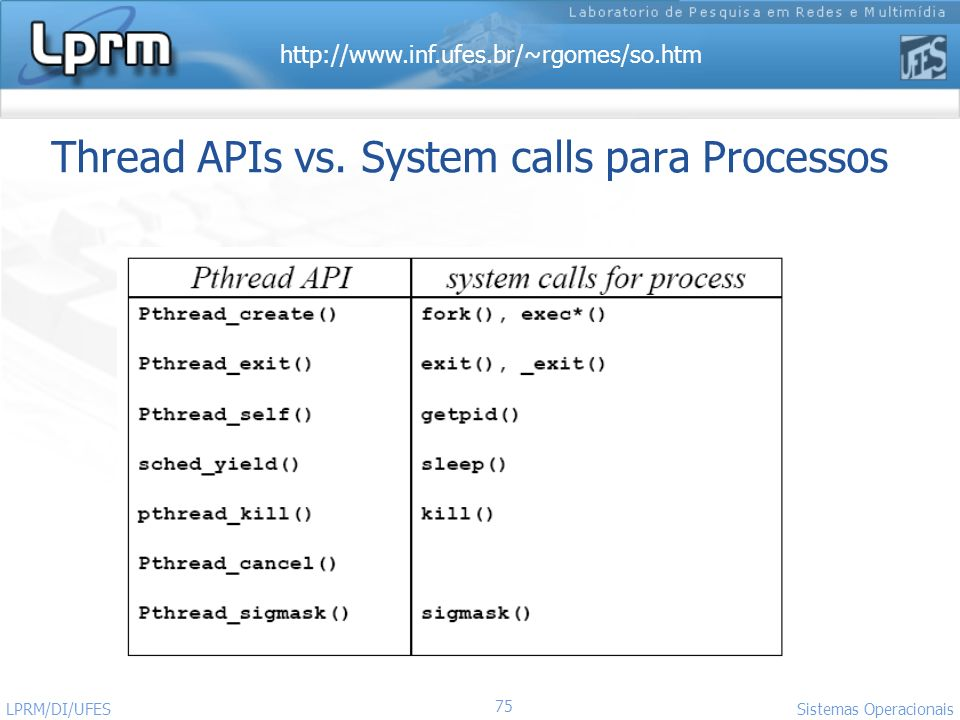 http://www.inf.ufes.br/~rgomes/so.htm 75 Sistemas Operacionais LPRM/DI/UFES Thread APIs vs. System calls para Processos