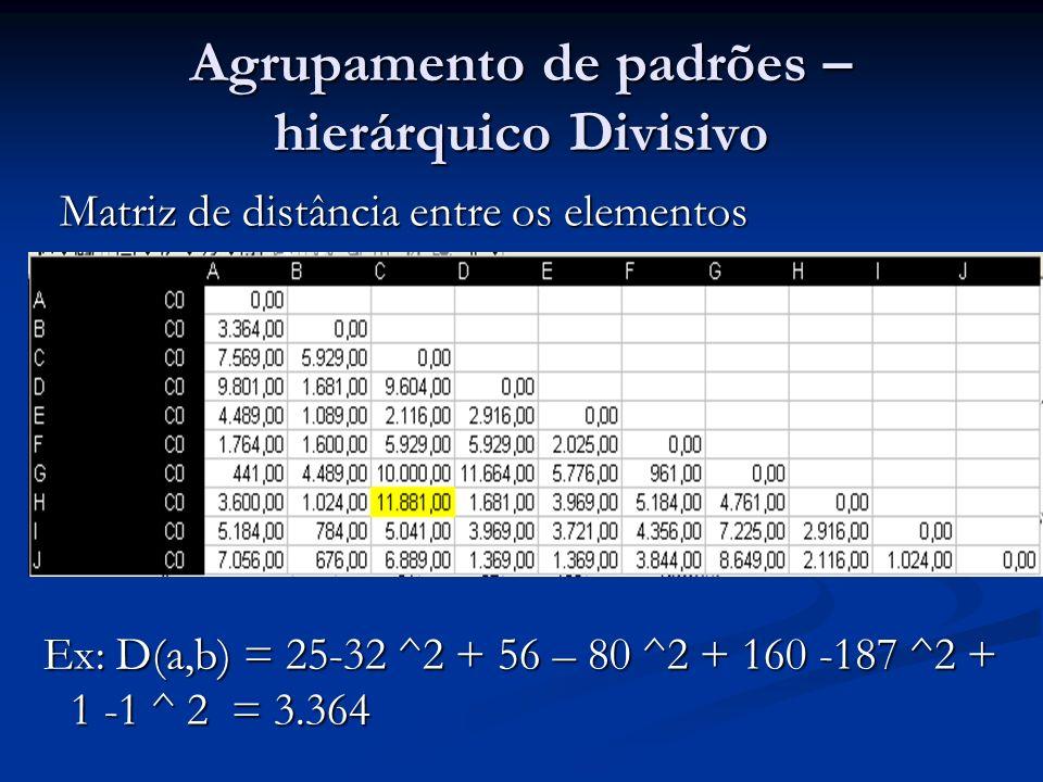 Agrupamento de padrões – hierárquico Divisivo Matriz de distância entre os elementos Matriz de distância entre os elementos Ex: D(a,b) = 25-32 ^2 + 56