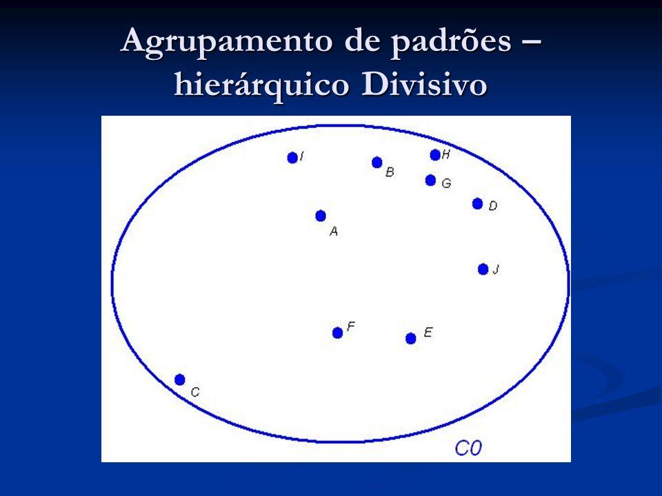 Agrupamento de padrões – hierárquico Divisivo