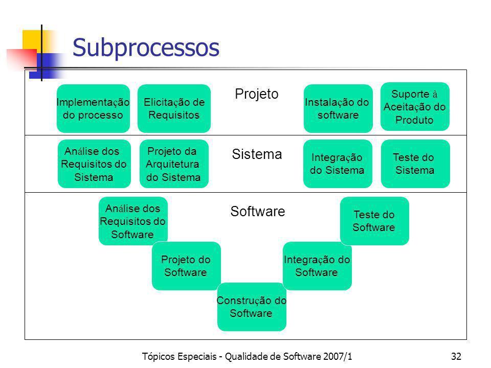 Tópicos Especiais - Qualidade de Software 2007/132 Subprocessos An á lise dos Requisitos do Sistema Projeto da Arquitetura do Sistema An á lise dos Re