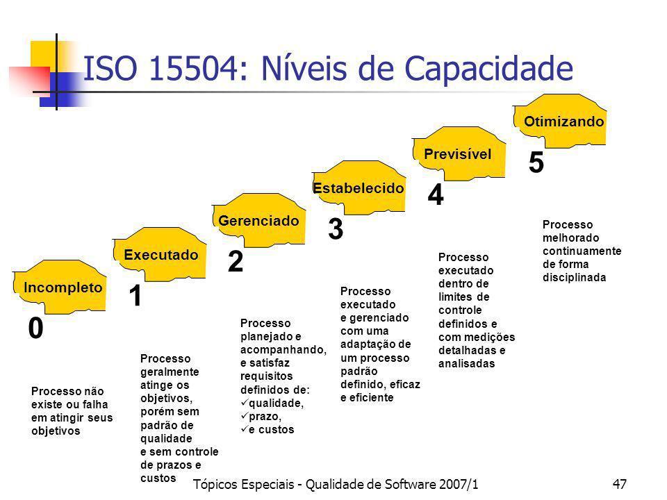 Tópicos Especiais - Qualidade de Software 2007/147 Processo executado dentro de limites de controle definidos e com medições detalhadas e analisadas P