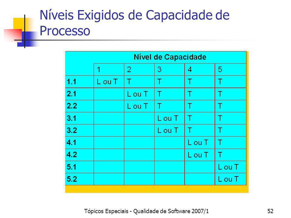 Tópicos Especiais - Qualidade de Software 2007/152 Níveis Exigidos de Capacidade de Processo