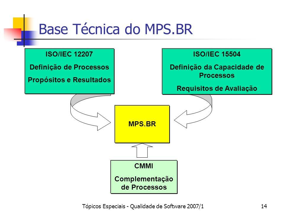 Tópicos Especiais - Qualidade de Software 2007/113 MPS.BR Realidade das Empresas Brasileiras ISO /IEC 12207 ISO /IEC 15504 CMMI SOFTEX Governo Univers