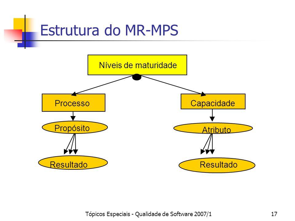 Tópicos Especiais - Qualidade de Software 2007/116 Guia Geral Referências Básicas ISO/IEC 12207:1995/Amd 1:2002/Amd 2:2004 e ISO/IEC 15504 Complementa