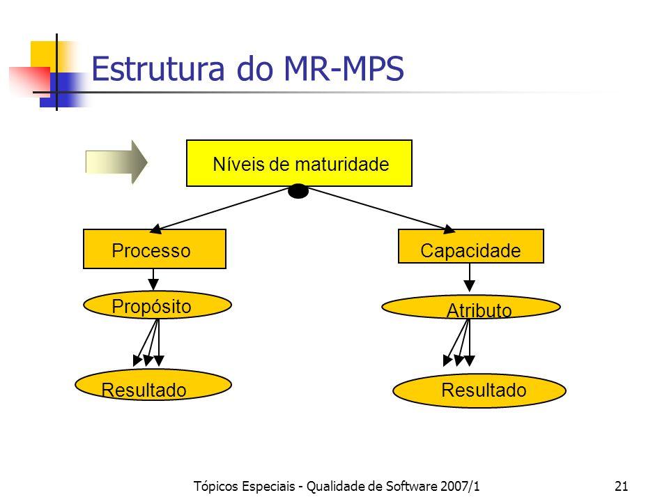 Tópicos Especiais - Qualidade de Software 2007/120 Capacidade Uma caracterização da habilidade do processo atingir os objetivos de negócio atuais ou f