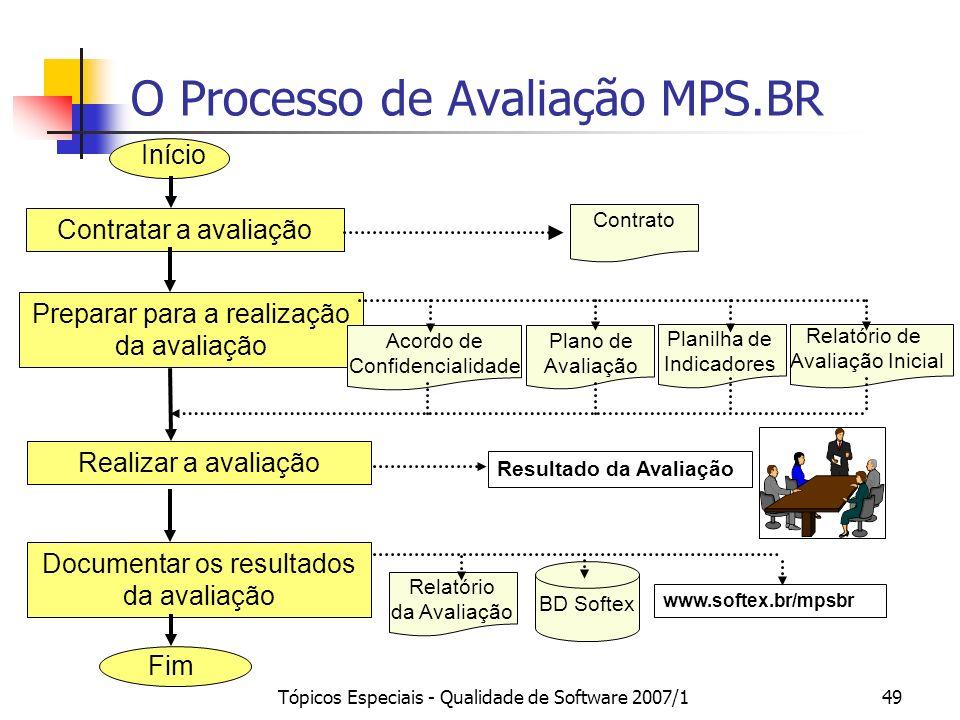Tópicos Especiais - Qualidade de Software 2007/148 Avaliação MPS.BR Objetivo: verificar a maturidade da unidade organizacional (UO) na execução de seu