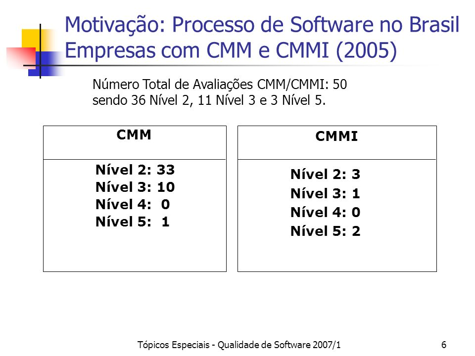 Tópicos Especiais - Qualidade de Software 2007/16 CMM Nível 2: 33 Nível 3: 10 Nível 4: 0 Nível 5: 1 CMMI Nível 2: 3 Nível 3: 1 Nível 4: 0 Nível 5: 2 Motivação: Processo de Software no Brasil Empresas com CMM e CMMI (2005) Número Total de Avaliações CMM/CMMI: 50 sendo 36 Nível 2, 11 Nível 3 e 3 Nível 5.