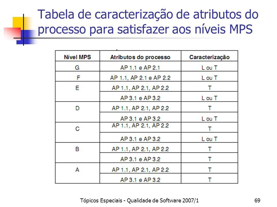 Tópicos Especiais - Qualidade de Software 2007/168 Caracterização do grau de implementação de cada um dos processos Um processo está SATISFEITO quando