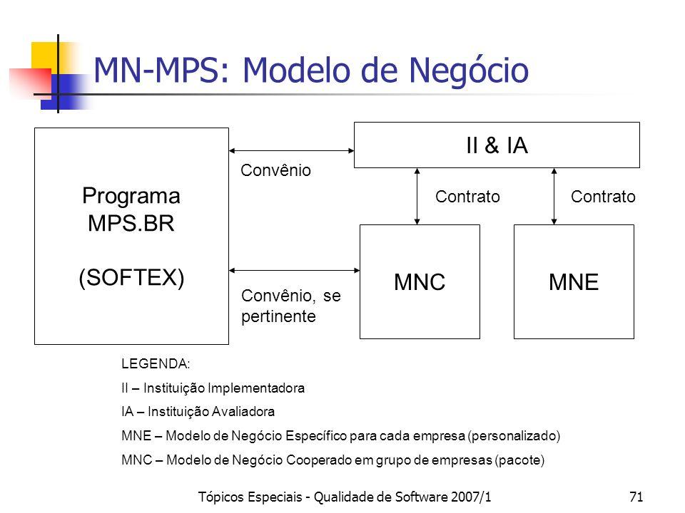 Tópicos Especiais - Qualidade de Software 2007/170 Atribuição de Nível MPS.BR Atribuir o Nível MR-MPS no qual todos os processos pertinentes a ele ten