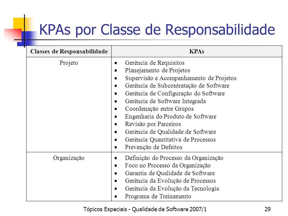 Tópicos Especiais - Qualidade de Software 2007/129 KPAs por Classe de Responsabilidade Classes de ResponsabilidadeKPAs Projeto Gerência de Requisitos