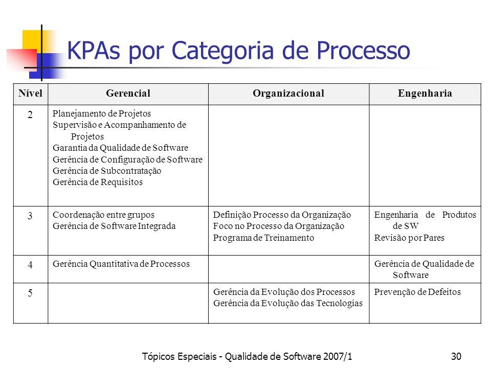Tópicos Especiais - Qualidade de Software 2007/130 KPAs por Categoria de Processo NívelGerencialOrganizacionalEngenharia 2 Planejamento de Projetos Su