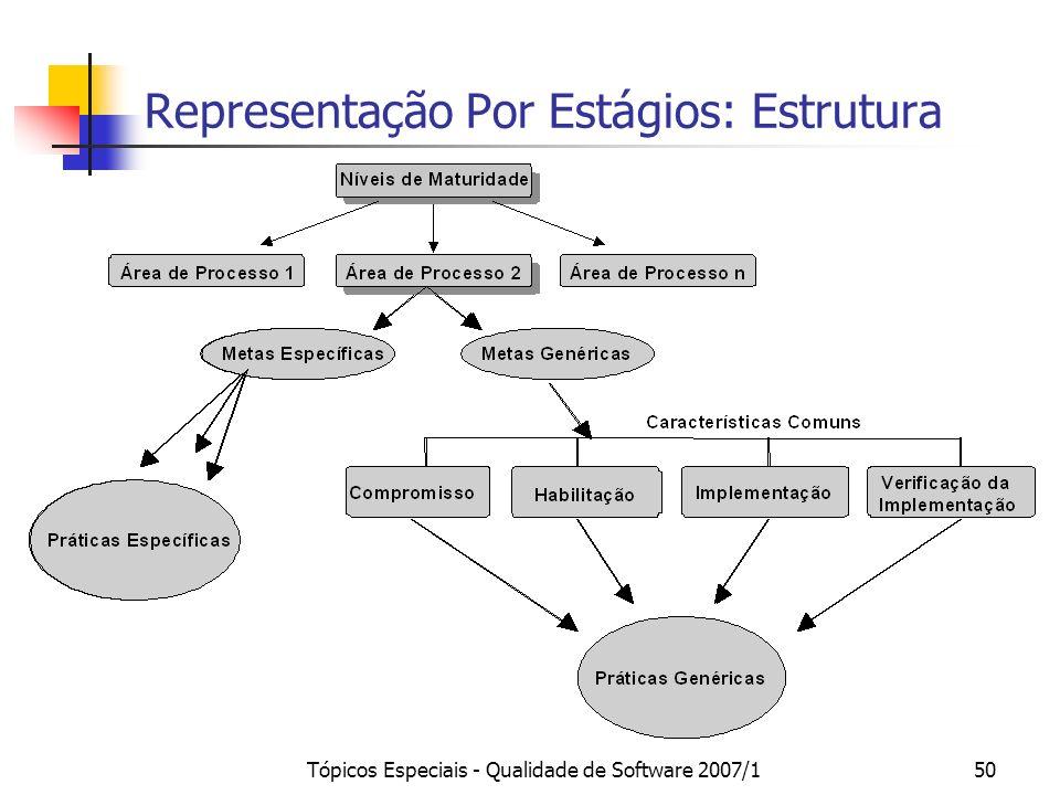 Tópicos Especiais - Qualidade de Software 2007/150 Representação Por Estágios: Estrutura