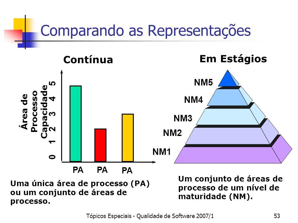 Tópicos Especiais - Qualidade de Software 2007/153 Comparando as Representações Em Estágios NM1 NM2 NM3 NM4 NM5 Um conjunto de áreas de processo de um