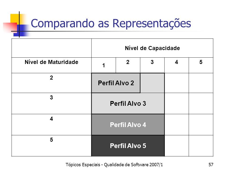 Tópicos Especiais - Qualidade de Software 2007/157 Comparando as Representações Nível de Capacidade Nível de Maturidade 1 2345 2 Perfil Alvo 2 3 Perfi