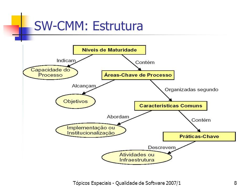 Tópicos Especiais - Qualidade de Software 2007/129 KPAs por Classe de Responsabilidade Classes de ResponsabilidadeKPAs Projeto Gerência de Requisitos Planejamento de Projetos Supervisão e Acompanhamento de Projetos Gerência de Subcontratação de Software Gerência de Configuração do Software Gerência de Software Integrada Coordenação entre Grupos Engenharia do Produto de Software Revisão por Parceiros Gerência de Qualidade de Software Gerência Quantitativa de Processos Prevenção de Defeitos Organização Definição do Processo da Organização Foco no Processo da Organização Garantia de Qualidade de Software Gerência da Evolução de Processos Gerência da Evolução da Tecnologia Programa de Treinamento