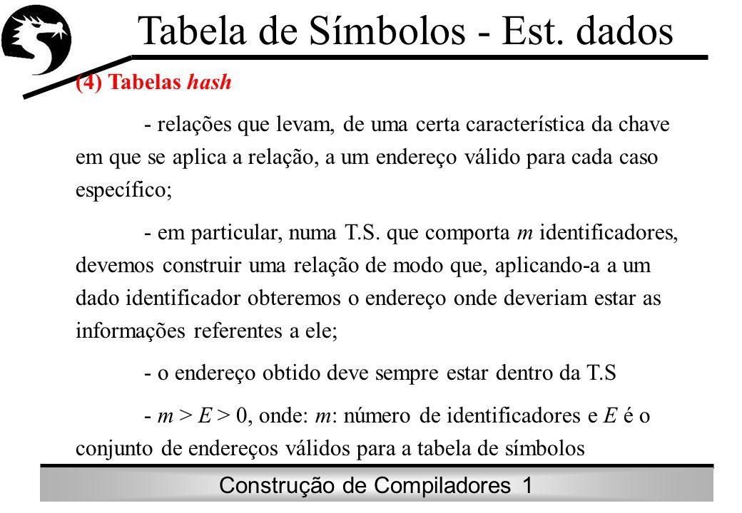 Construção de Compiladores 1 Tabela de Símbolos - Est. dados (4) Tabelas hash - relações que levam, de uma certa característica da chave em que se apl