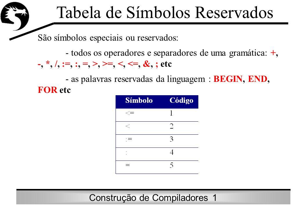 Construção de Compiladores 1 Tabela de Símbolos Reservados São símbolos especiais ou reservados: - todos os operadores e separadores de uma gramática: