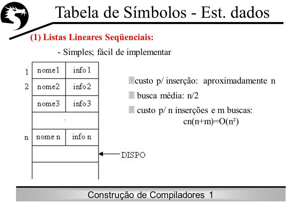 Construção de Compiladores 1 Tabela de Símbolos - Est. dados (1) Listas Lineares Seqüenciais: - Simples; fácil de implementar custo p/ inserção: aprox