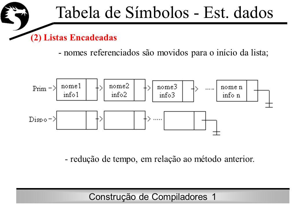 Construção de Compiladores 1 Tabela de Símbolos - Est. dados (2) Listas Encadeadas - nomes referenciados são movidos para o início da lista; - redução