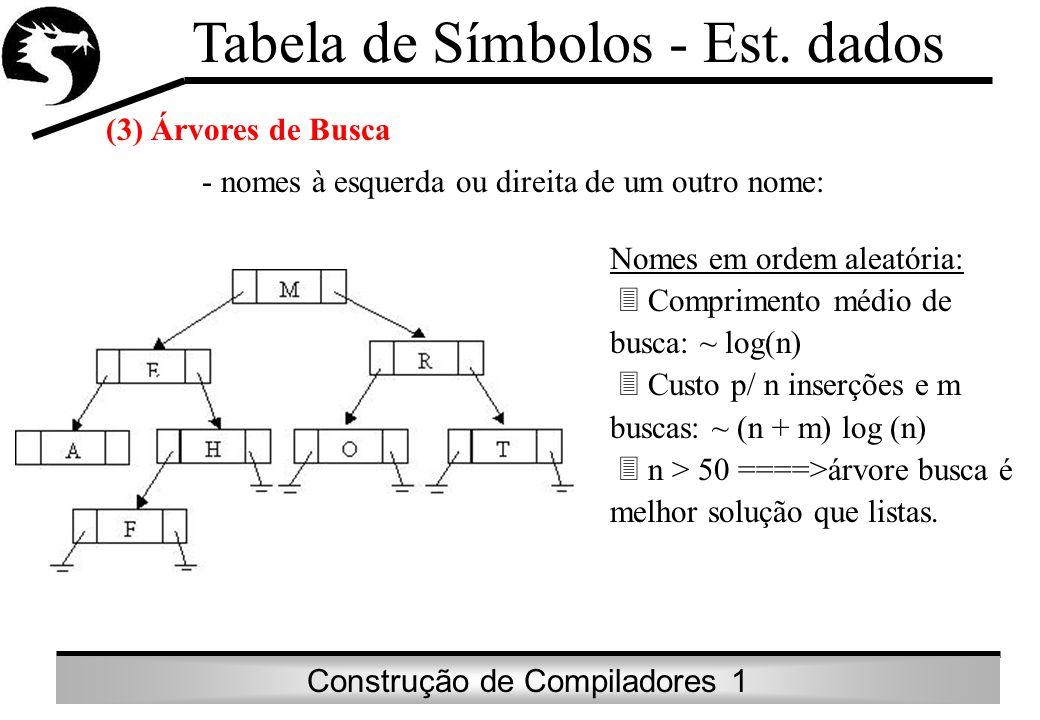 Construção de Compiladores 1 Tabela de Símbolos - Est. dados (3) Árvores de Busca - nomes à esquerda ou direita de um outro nome: Nomes em ordem aleat