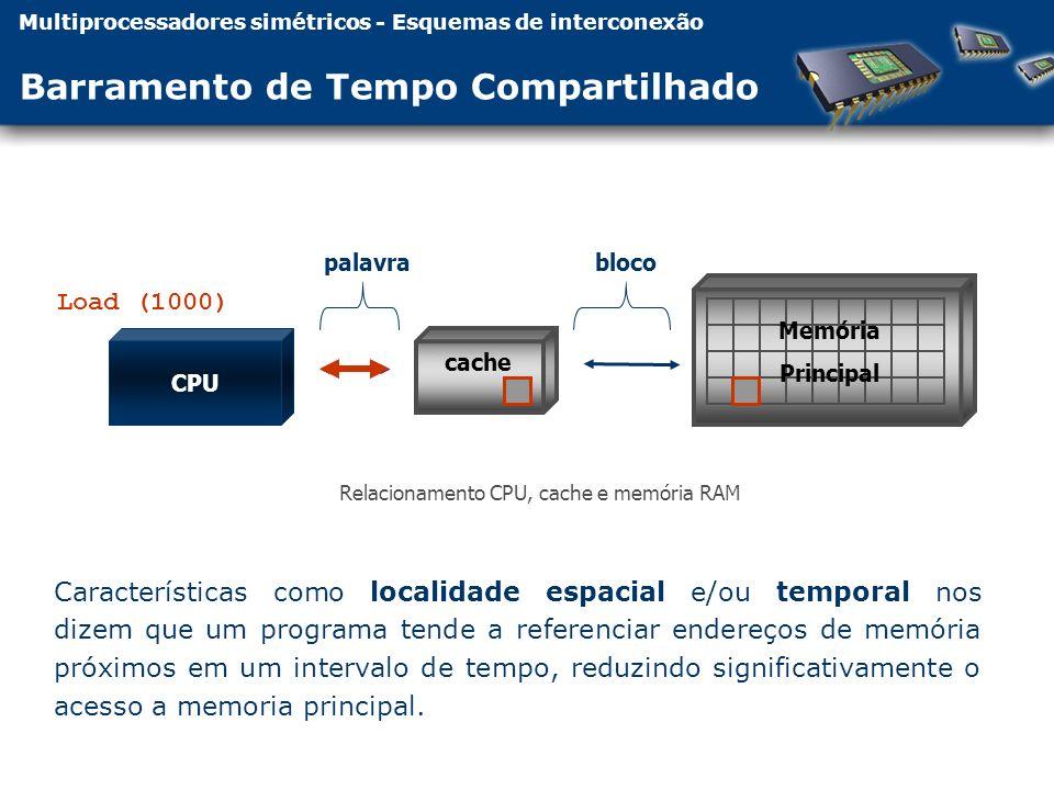 CPU cache palavrabloco Relacionamento CPU, cache e memória RAM Memória Principal Load (1000) Multiprocessadores simétricos - Esquemas de interconexão Barramento de Tempo Compartilhado Características como localidade espacial e/ou temporal nos dizem que um programa tende a referenciar endereços de memória próximos em um intervalo de tempo, reduzindo significativamente o acesso a memoria principal.
