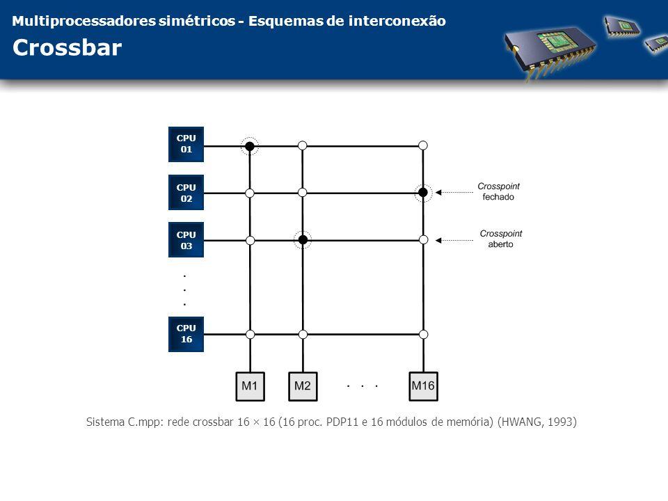 Multiprocessadores simétricos - Esquemas de interconexão Crossbar CPU 01 CPU 02 CPU 03 CPU 16 Sistema C.mpp: rede crossbar 16 16 (16 proc.