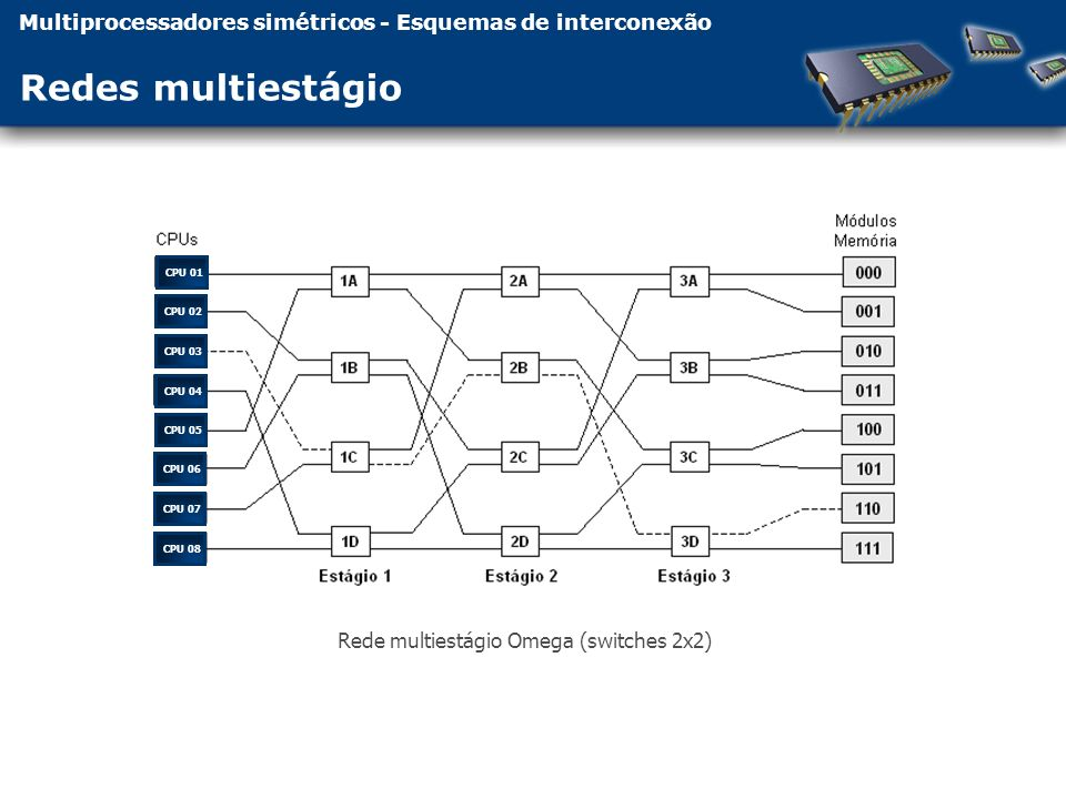 Multiprocessadores simétricos - Esquemas de interconexão Redes multiestágio Rede multiestágio Omega (switches 2x2) CPU 01CPU 02CPU 03CPU 04CPU 05CPU 06CPU 07CPU 08