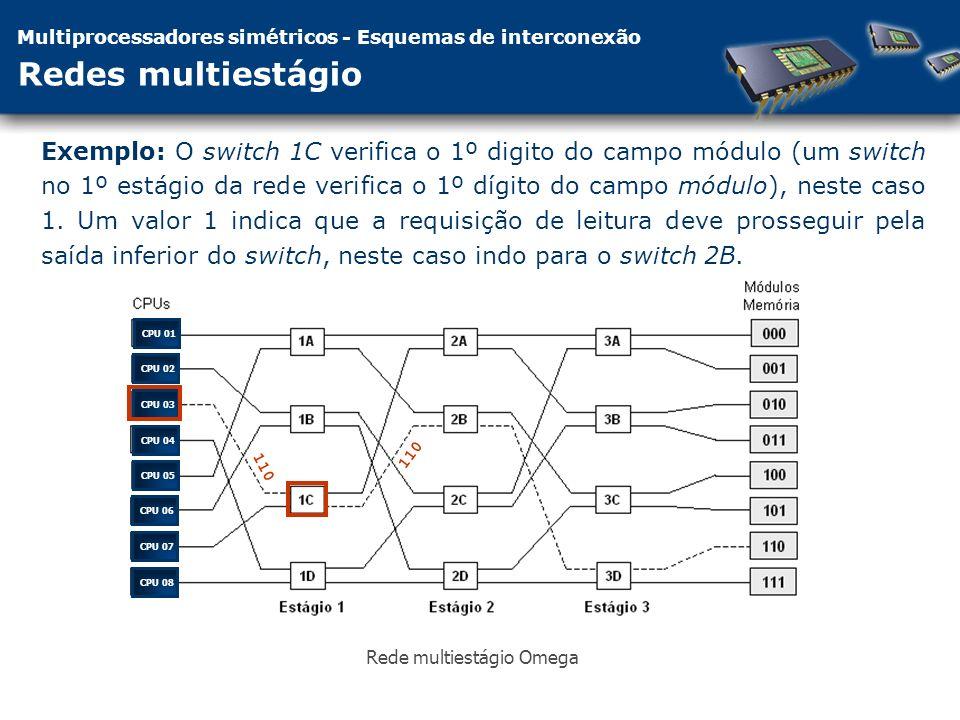 Multiprocessadores simétricos - Esquemas de interconexão Redes multiestágio Exemplo: O switch 1C verifica o 1º digito do campo módulo (um switch no 1º estágio da rede verifica o 1º dígito do campo módulo), neste caso 1.