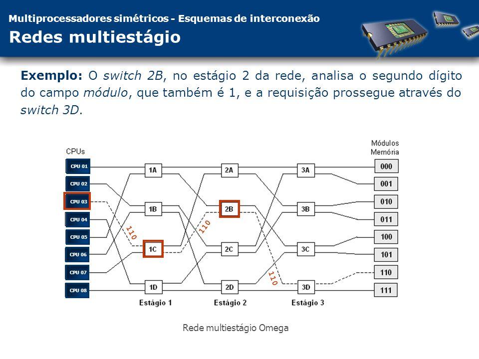 Multiprocessadores simétricos - Esquemas de interconexão Redes multiestágio Exemplo: O switch 2B, no estágio 2 da rede, analisa o segundo dígito do campo módulo, que também é 1, e a requisição prossegue através do switch 3D.