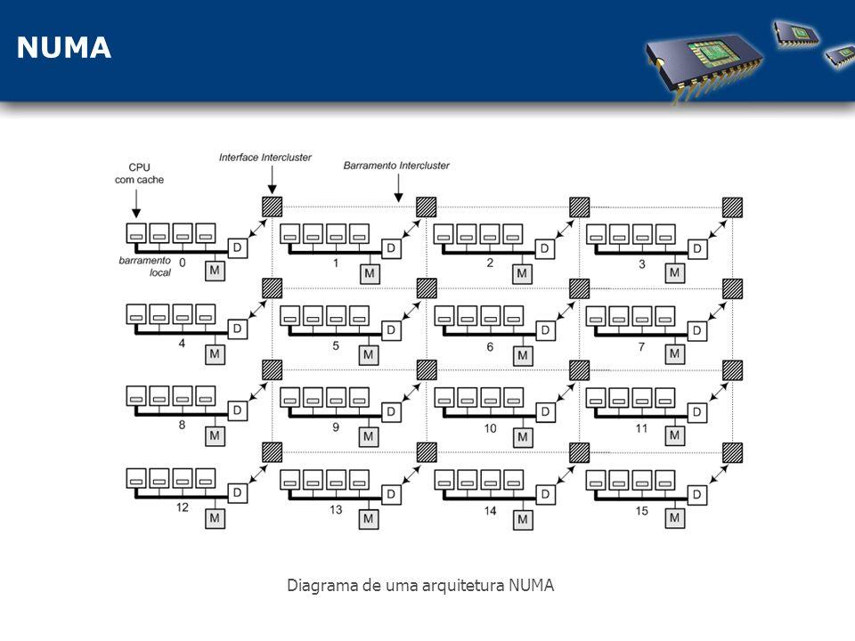 NUMA Diagrama de uma arquitetura NUMA