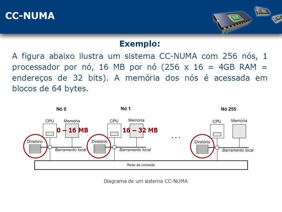 CC-NUMA Diagrama de um sistema CC-NUMA Exemplo: A figura abaixo ilustra um sistema CC-NUMA com 256 nós, 1 processador por nó, 16 MB por nó (256 x 16 = 4GB RAM = endereços de 32 bits).