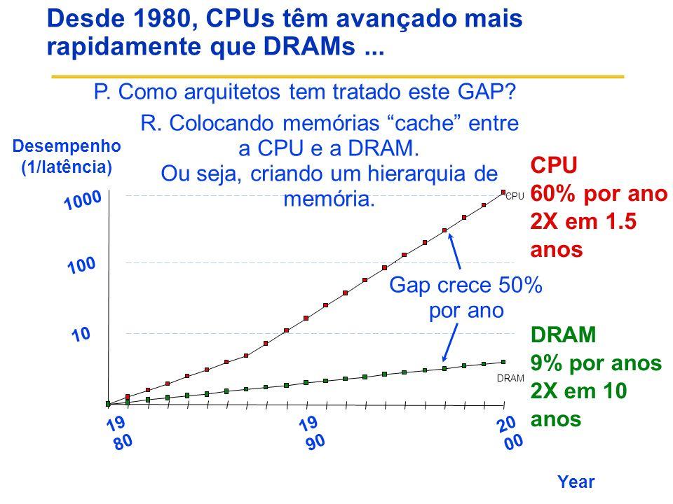 Desde 1980, CPUs têm avançado mais rapidamente que DRAMs...