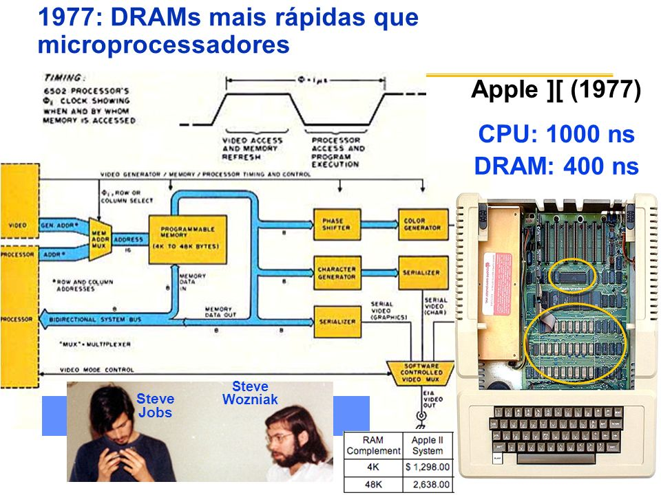 1977: DRAMs mais rápidas que microprocessadores Apple ][ (1977) Steve Wozniak Steve Jobs CPU: 1000 ns DRAM: 400 ns