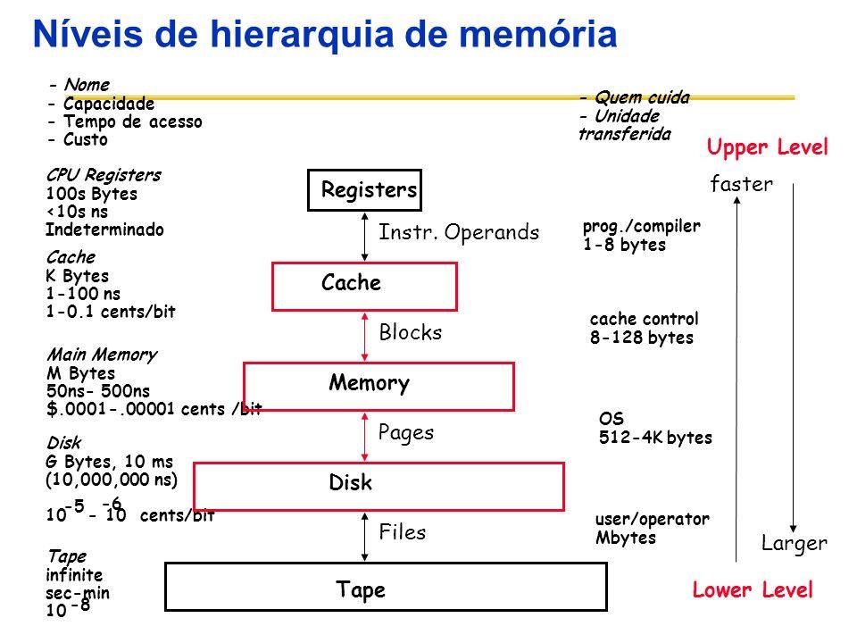 Níveis de hierarquia de memória CPU Registers 100s Bytes <10s ns Indeterminado Cache K Bytes 1-100 ns 1-0.1 cents/bit Main Memory M Bytes 50ns- 500ns $.0001-.00001 cents /bit Disk G Bytes, 10 ms (10,000,000 ns) 10 - 10 cents/bit -5 -6 - Nome - Capacidade - Tempo de acesso - Custo Tape infinite sec-min 10 -8 Registers Cache Memory Disk Tape Instr.